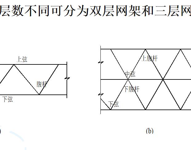 网架结构种类